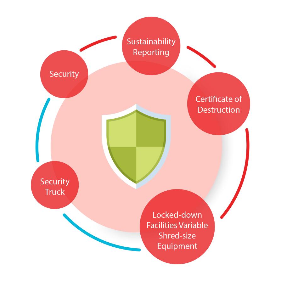 Secure Shredding & Destruction Services